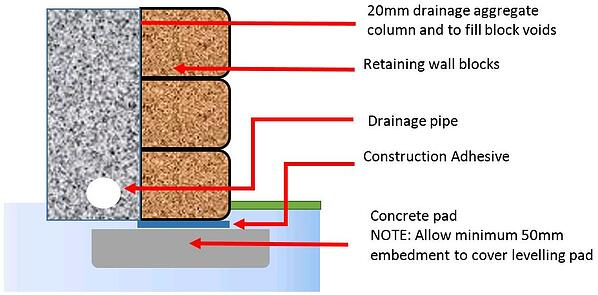 retaining wall levelling pad footing