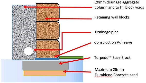 retaining wall torpedo base block footing